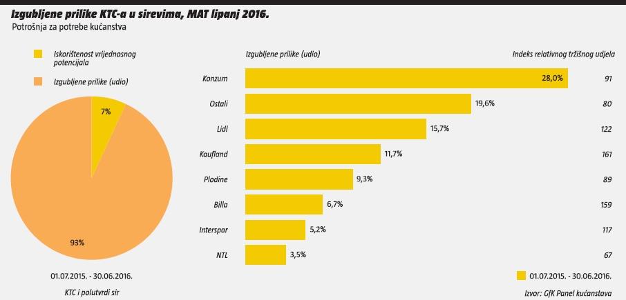 propustene prilike KTC-a u sirevima, MAT lipanj 2015.