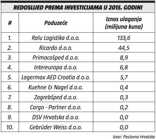 redosljed-prema-investicijama-2015-godina