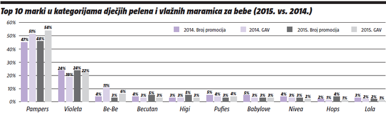 Top 10 marki u kategoriji dječjih pelena i vlaznih maramica za bebe (2014. vs 2015.)