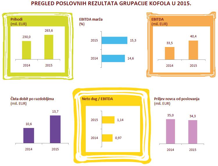 kofola-graf
