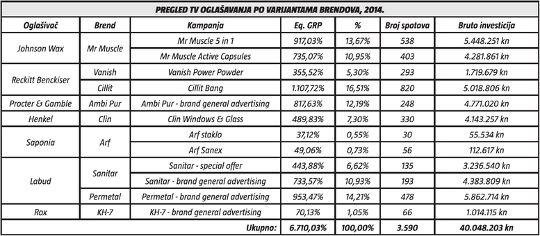 pregled tv oglasavanja po varijantama brendova 2014