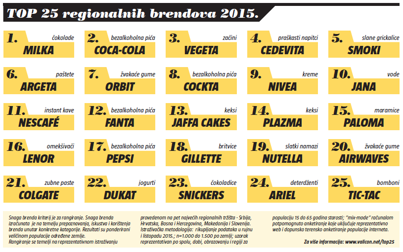 top 25 regionalnih brenodva 2015.