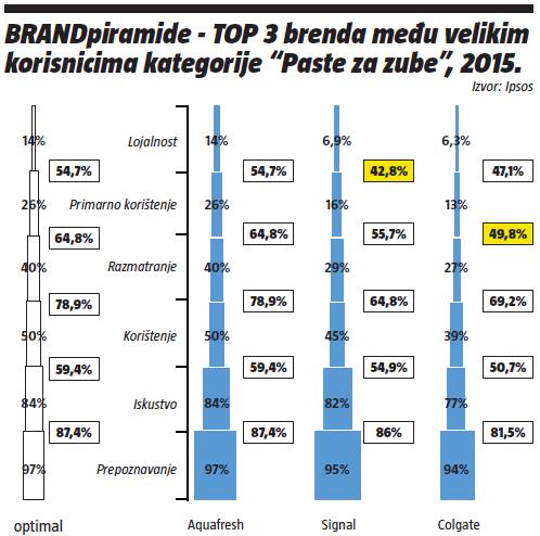 BREND piramida-top 3 brenda među velikim korisnicima kategorije -pasta za zube-2015