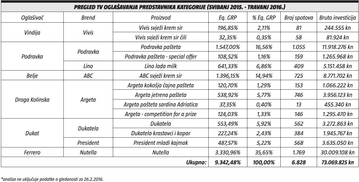 Pregled TV oglasavanja predstavnika kategorije (svibanj 2015. - travanj 2016.