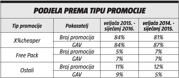 podjela prema tipu promocije