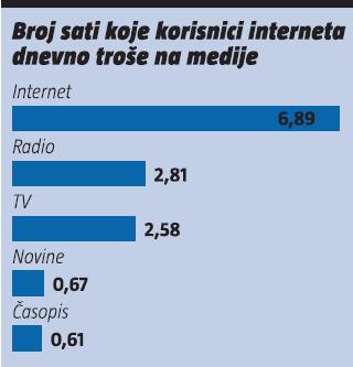 broj sati koje korisnici interneta dnevno troše na medije