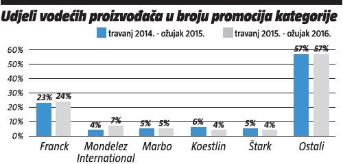 udjeli vodecih proizvodaca u broju promocija kategorije