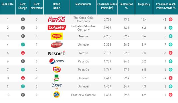 najprodavaniji brandovi na svijetu
