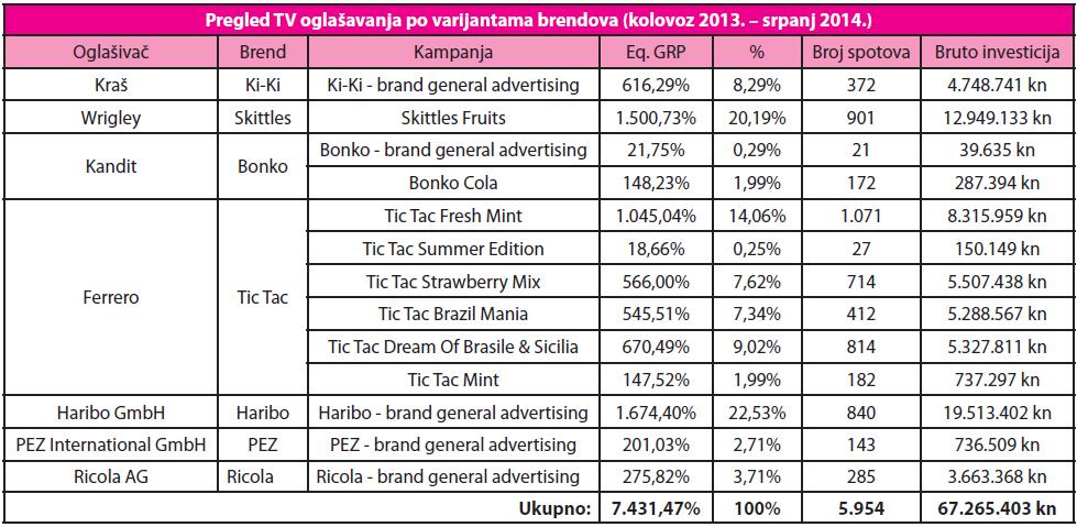 pregled tv oglasavanja po brendovima (kolovoz 2013. - srpanj 2014.)