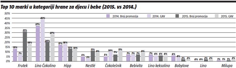 Top 10 marki u kategoriji hrane za djecu i bebe (2015. vs 2014.)