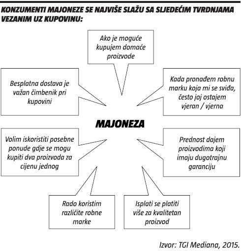 konzumenti majoneze se najvise slazu s ovim tvrdnjama vezanim uz trgovinu