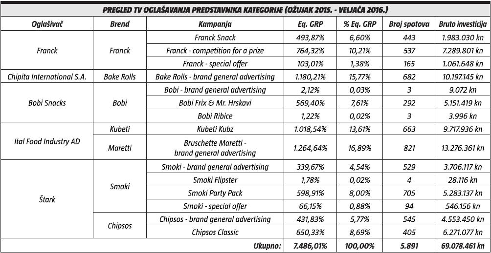 pregled tv oglasavanja predstavnika kategorije
