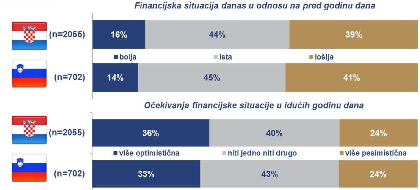 načini plaćanja zadnje online kupnje hrvatskih online shoppera