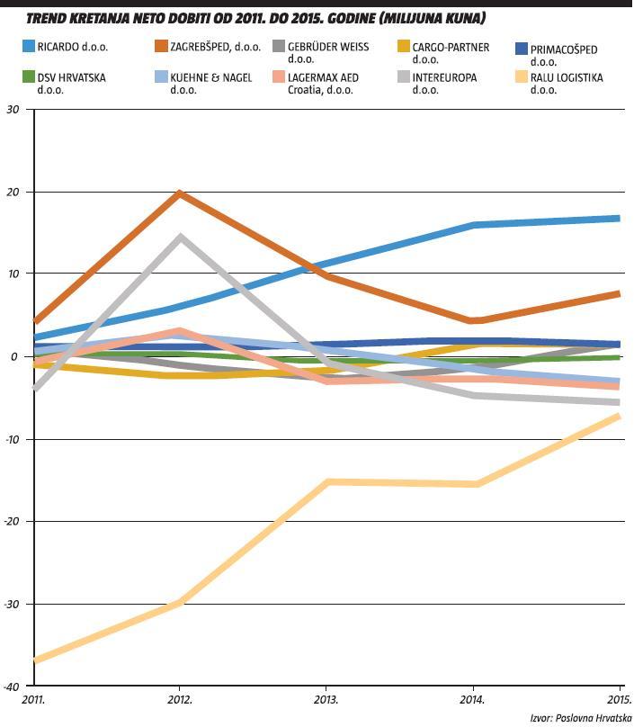 trend-kretanja-neto-dobiti-od-2011-do-2015