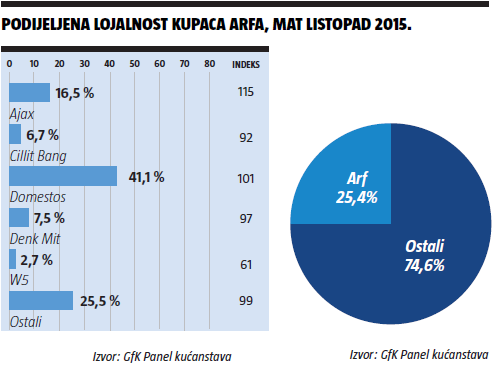 podijeljena lojalnost kupaca arfa,mat listopad 2015