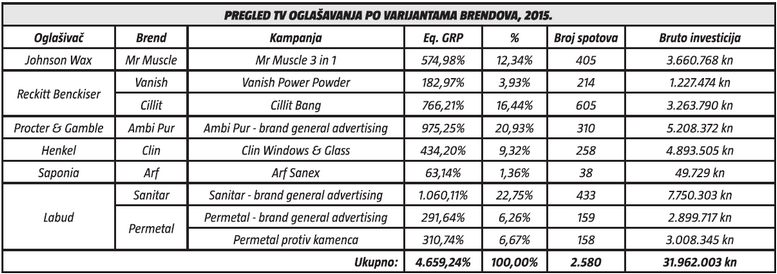 pregled tv oglasavanja po varijantama brendova 2015