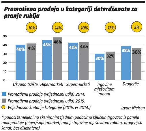 promotivna prodaja u kategoriji deterdzenata za pranje rublja