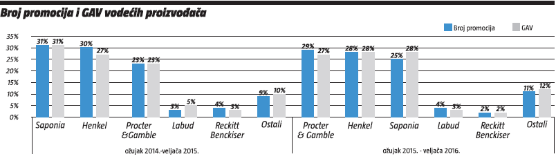 broj promocija i GAV vodeceih proizvodaca