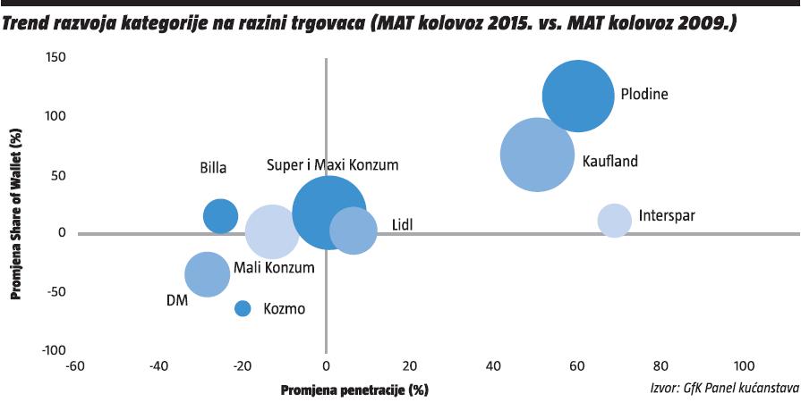trend razvoja kategorije na razini trgovaca (mat kolovoz 2015 vs mat kolovoz 2009)