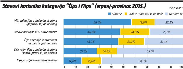 stavovi korisnika kategorije cips i flips (srpanj-prosinac 2015)
