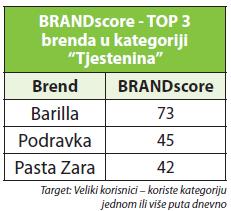 brand score