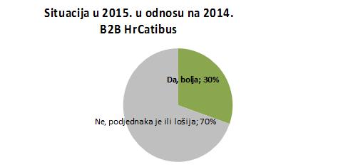 situacija 2014 u odnosu
