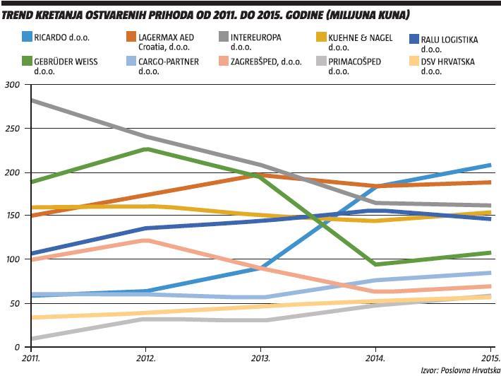 trend-kretanja-ostvarenih-prihoda-2011-2015