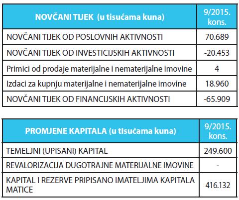 novcani tijek - promjene kapitala