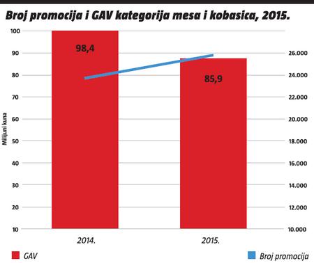 broj promocija i GAV kategorija mesa i kobasica 2015