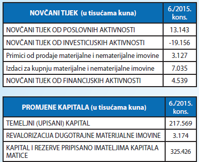 novcani tijek-promjene kapitala