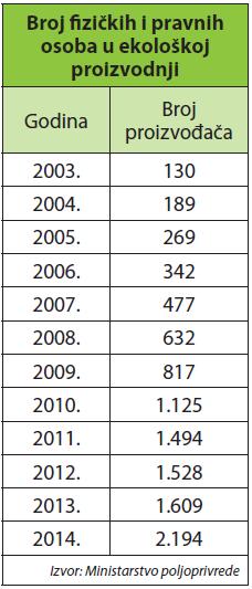 broj fizickih i pravnih osoba u ekoloskoj proizvodnji
