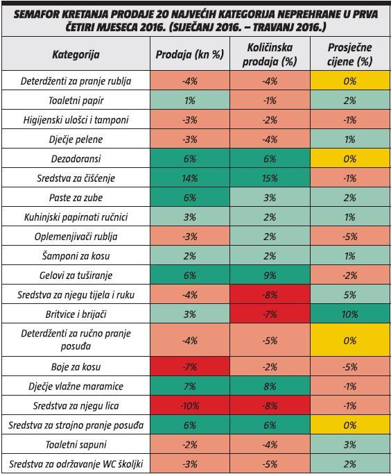semafor kretanja prodaje 20 najvecih kategorija neprehrane u prva cetiri mjeseca 2016.