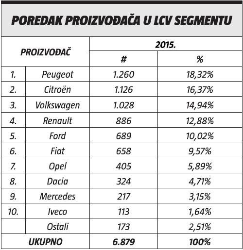 poredak proizvodaca u LCV segmentu