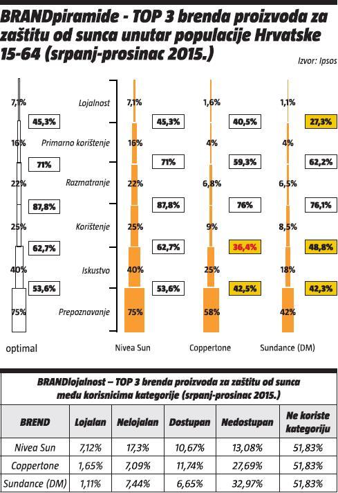 BRANDpiramide - top 3 brenda proizvoda za zastitu od sunca unutar populacije Hrvatske 16-64 (srpanj-prosinac 2015.)