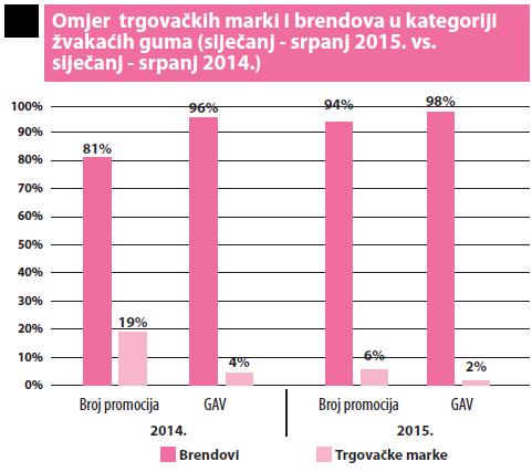 omjer trgovackih marki