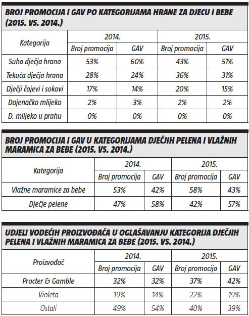 broj promocija-Gav-udjeli vodecih