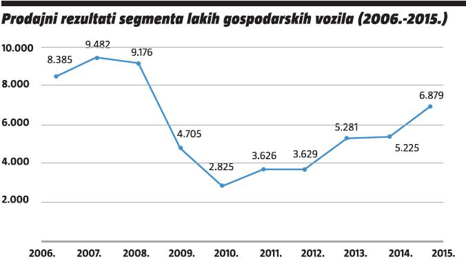 prodajni rezultati segmenta lakih gospodarskih vozila (2006.-2015.)