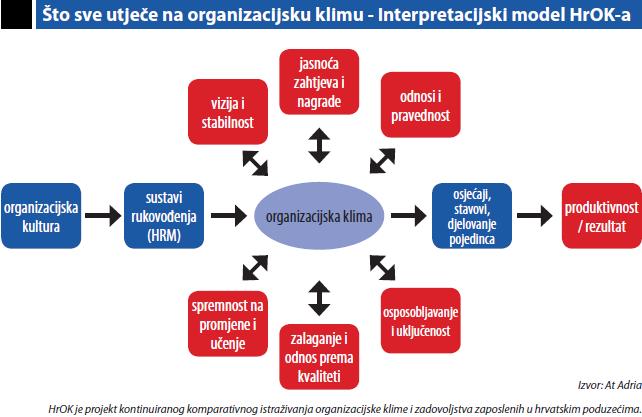 što sve utječe na organizacijsku klimu