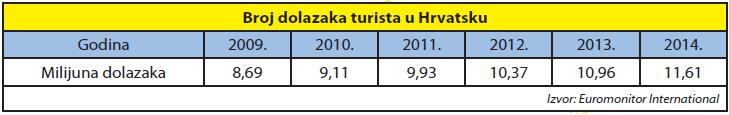 broj dolazaka turista