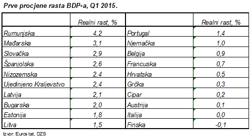 prve procjene rasta bdp-a