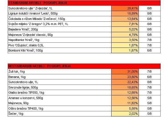 analiza-cijena-graf-listopad-1