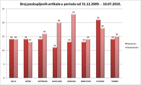 analiza-cijena-srpanj-graf1-midi