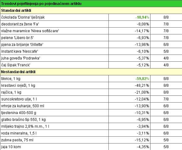 analiza-cijena-srpanj-graf5-midi