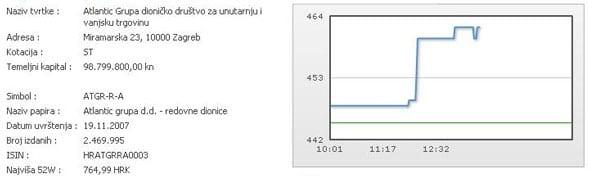 atlantic-dionice2