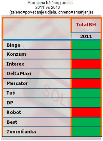 bih-trzisni-udio-maloprodaja-2011vs2010