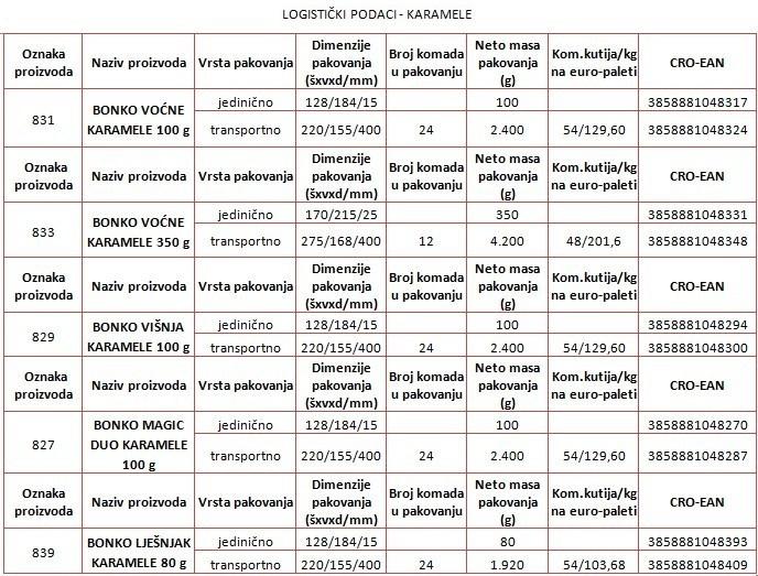 bonko-karamele-logisticki-podaci-tablica