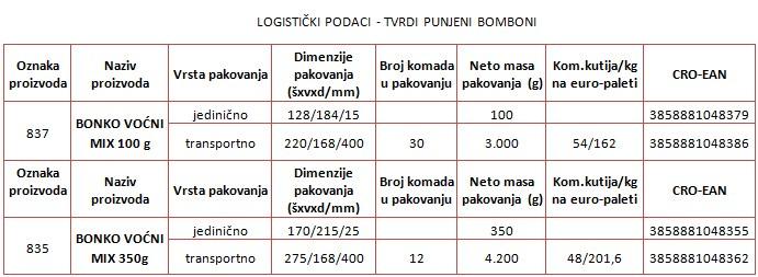 bonko-tvrdi-bomboni-logisticki-podaci-tablica