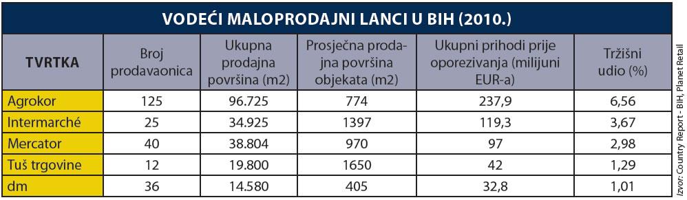 bosna-i-hercegovina-5-vodecih-trgovaca-graf