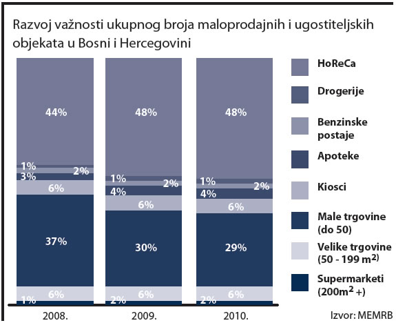 bosna-i-hercegovina-maloprodaja-horeca-graf