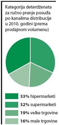 deterdzenti-kanali-prodaje-graf